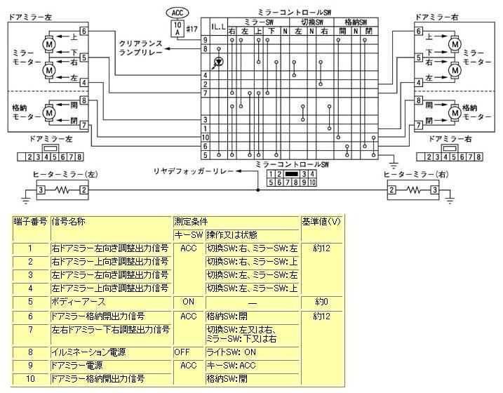 自動格納ミラーユニット(E51前期)