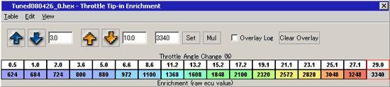 「Throttle Tip-in Enrichment」マップ