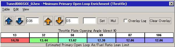 【ECU】ROM 2008.05.08現在(燃調系)