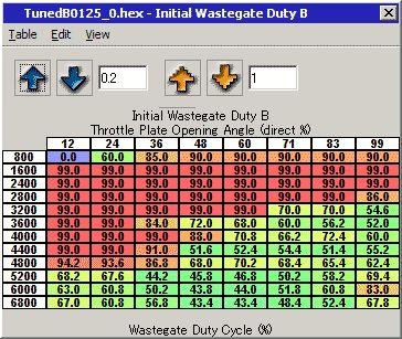 Initial Wastegate Duty B マップ