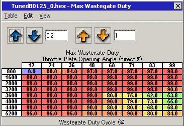 Max Wastegate Duty マップ