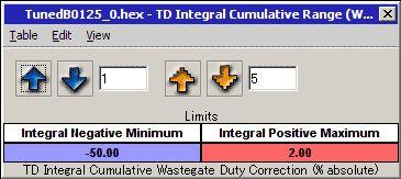 TD Integral Cumlative Range (WG Correction)マップ