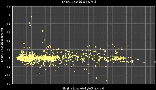 Engine Load (4-Byte)* (g/rev) - 誤差