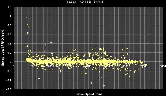 Engine Speed (rpm)- 誤差