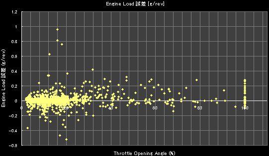 Throttle Opening Angle (%)- 誤差