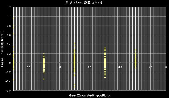 Gear (Calculated)* (position)- 誤差