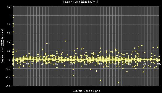 Vehicle Speed (kph)- 誤差