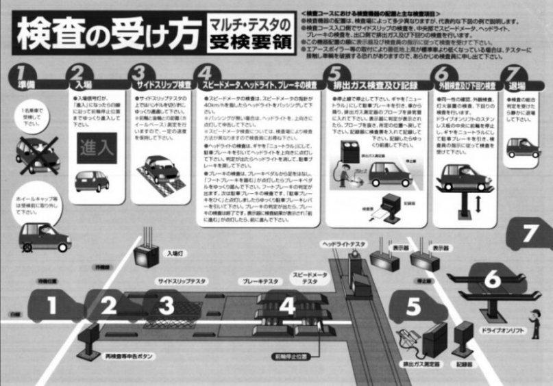 K-Carの車検について