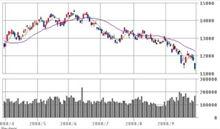 ダウ777ドル安、日経平均も大暴落・年初来安値