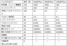 オーディオ用メモ3 能率と音圧と