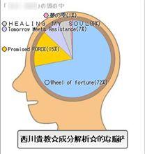 西川貴教成分解析。
