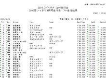 12/13(土)SUGOおもいっきり4時間走行会 リザルトアップ