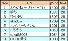 【裏】ランキング 2005年2月