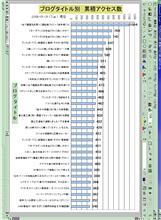 ブログ月次報告(2006年01月度)