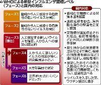 新型インフルエンザ、警戒レベル「5」に引き上げ・・・WHO