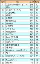 【裏】ランキング 2005年3月 中間はぴょー(3/1~3/17)