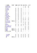 6/3「幹事も初オフミ!?オフ@三重」最新版。(^.^)b