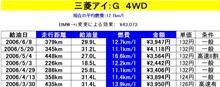 燃費報告(7)