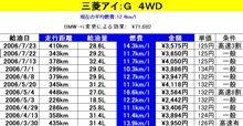 燃費報告(8)&(9)