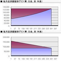 住宅ローン!元利金等&元金均等の差額!