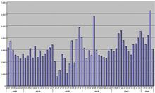 【統計的手法】月間走行距離