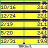 [SKY WAVE][燃費]2006年5月20日-12月31日