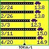 [Copen][燃費]2007年3月11日-4月20日