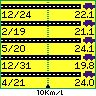[SKY WAVE][燃費]2006年12月31日-2007年4月21日
