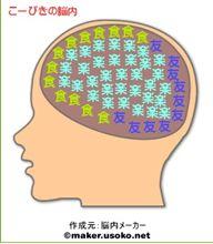 脳内〇ーカーによると