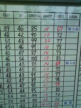 ゴルフツアー最終日