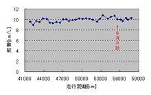 燃費計測2007.8.30