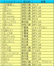リスト作成!
