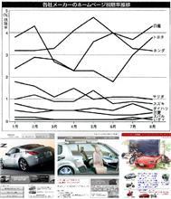 [自動車メーカー各社・公式WEBサイト] の視聴率