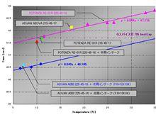 01R - A050ラップタイム比較 (於:本庄サーキット