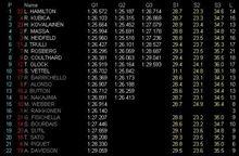 【開幕】F1オーストラリアGP予選【ポールは?】