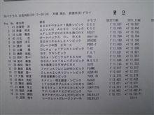 全日本ジムカーナ@名阪公開練習1本目