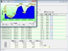 燃費(70回目)・平均16Km/h達成