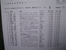 全日本ジムカーナ@名阪決勝1本目
