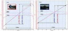 トラスト/TRD性能比較 by ドリフトボックス