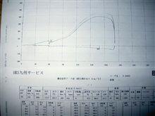 180SX(データ)。
