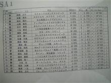 全日本ジムカーナ茂木決勝1本目