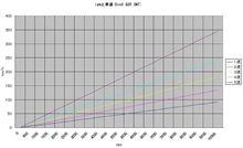 回転数と車速(5MT)
