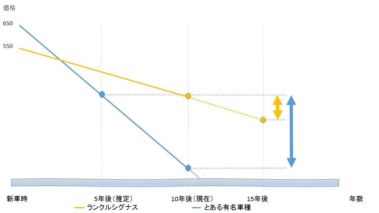 ランクル価格の下がり具合グラフ 10年経過のランクルと5年経過の「A」を比較
