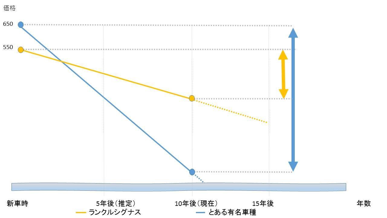 ランクル価格の下がり具合グラフ 新車から10年後のランクルと「Aを比較」