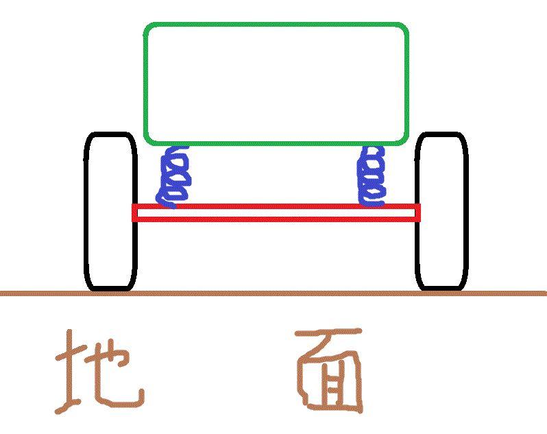 足廻りのお話(車軸懸架と独立懸...