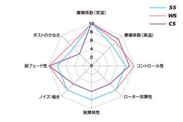 パッドの要求特性で比較する3タイプ