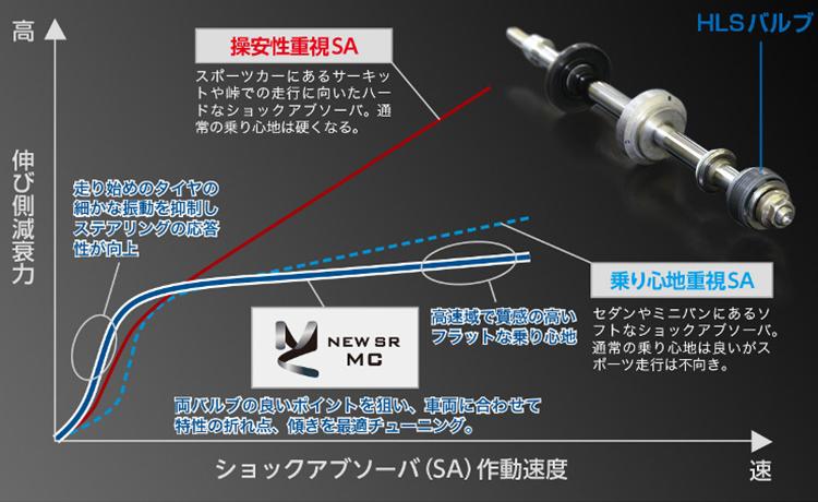 新型バルブHLS減衰力グラフ