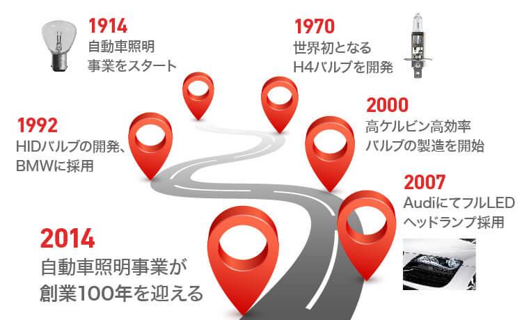 世界中のカーメーカーが純正採用する「フィリップス」
