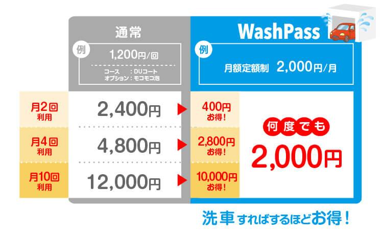 Wash Passの特長