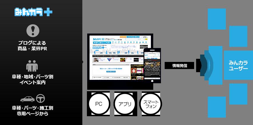 自社サービスをPC・アプリ・スマートフォンの媒体でブランディング・集客出来ます